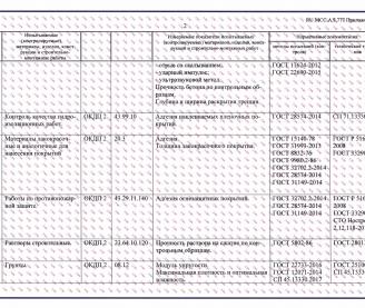 ООО «МосЭкспертиза — Испытание» аттестат аккредитации. Приложение 1-3.