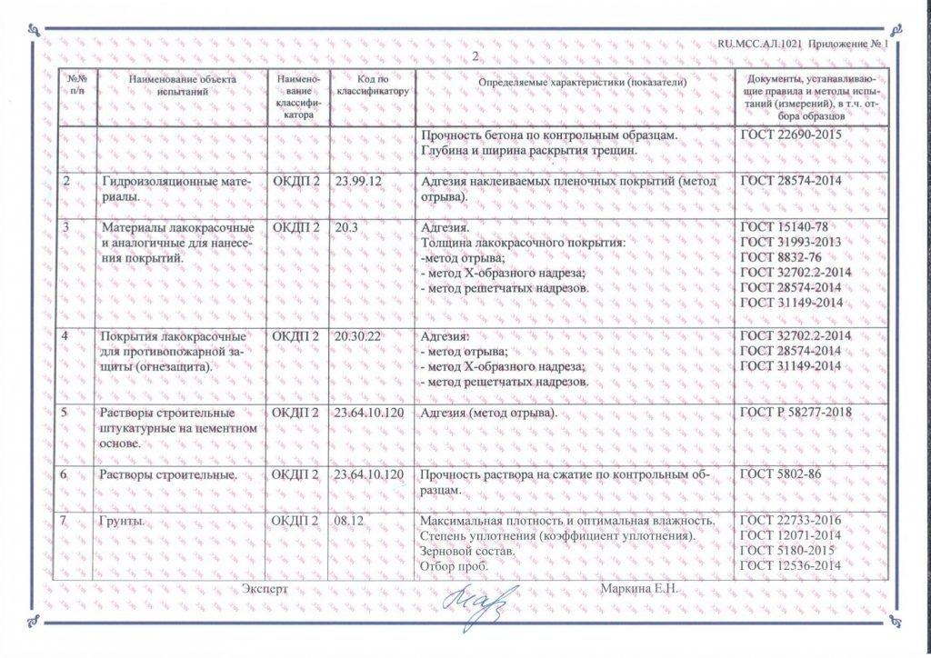 Аттестат Аккредитации МСС 2020-2021-4